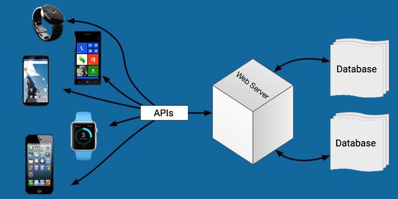 Seamless-Database-Integration